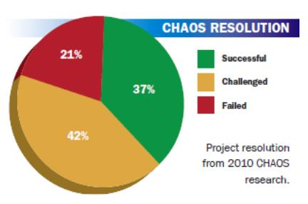 Chaos Resolution