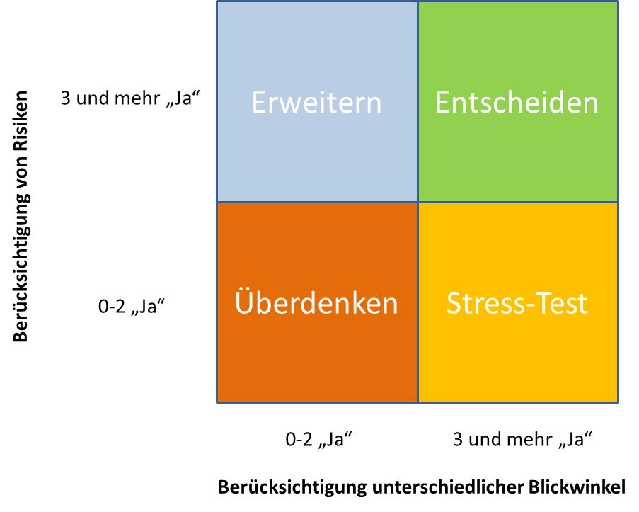 Strategisches-Management-Entscheidungen-Matrix
