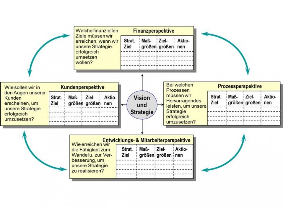 Strategien-umsetzen-mit-der-Balanced-Scorecard-7-Schritte-zur-Entwicklung-dieses-Management-Tools